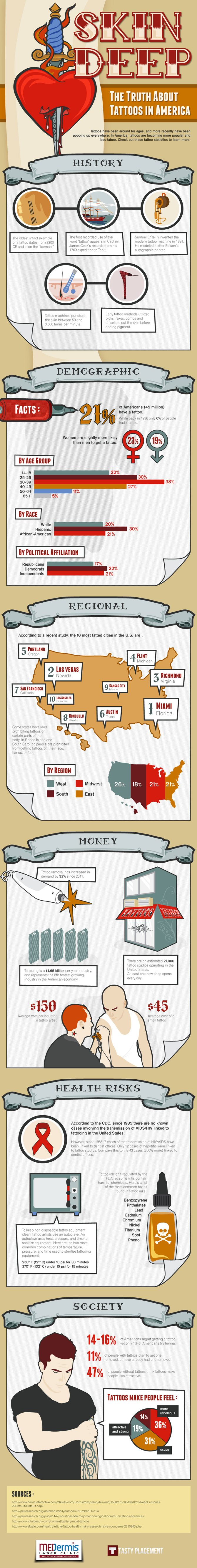 tattoo-infographic